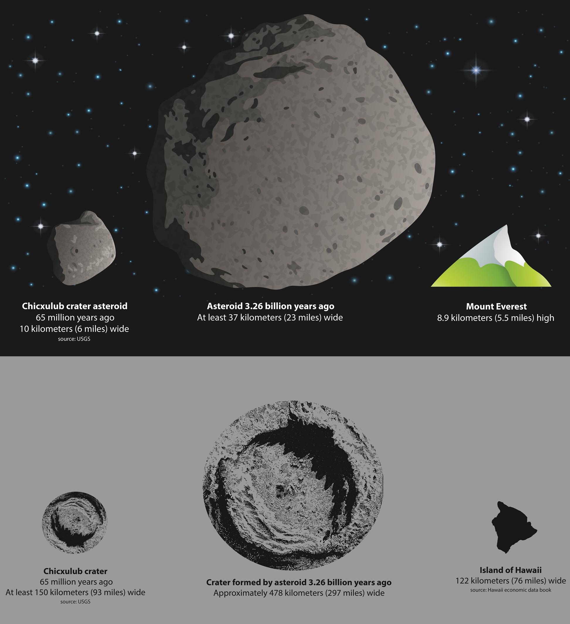 Dino-Killing Asteroid Impact Dwarfed by Earlier Space Rock Crash