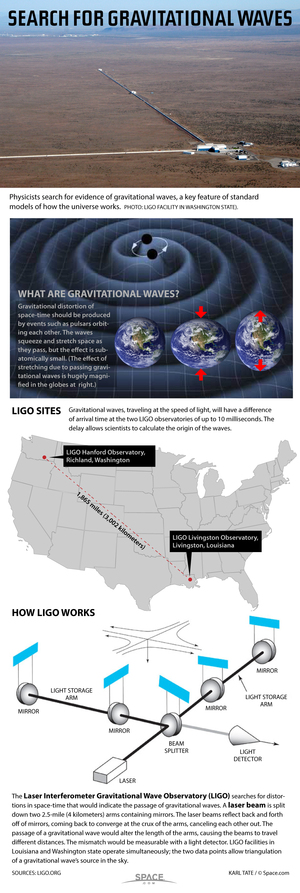 "Using laser beams, scientists could detect the physical distortions caused by passing gravitational waves. <a href=""http://www.space.com/25445-how-ligo-lasers-hunt-gravitational-waves-infographic.html"">See how the LIGO observatory hunts gravitational waves in this Space.com infographic</a>."