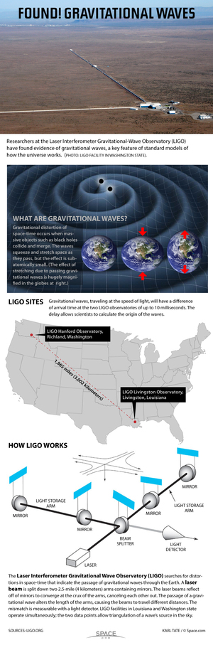 Using laser beams, scientists have rescued a earthy distortions caused by flitting gravitational waves. a href=http://www.space.com/25445-how-ligo-lasers-hunt-gravitational-waves-infographic.htmlSee how a LIGO look-out hunts gravitational waves in this Space.com infographic/a.