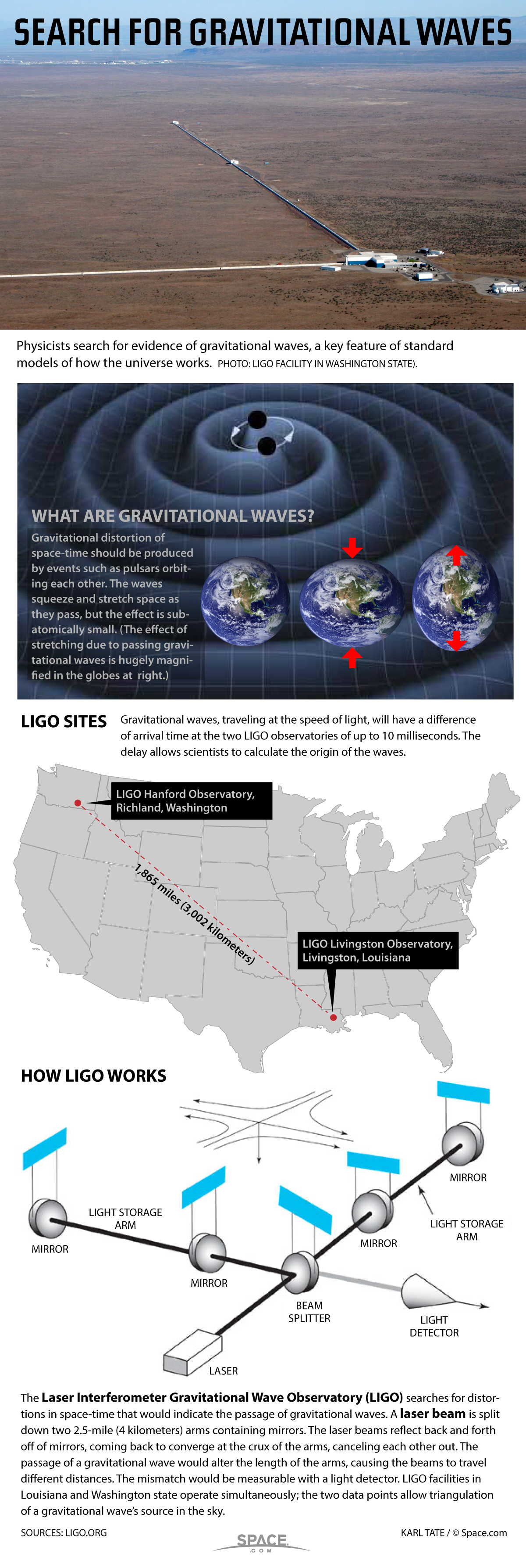 How Gravitational Waves Could Be Detected With LIGO (Infographic)