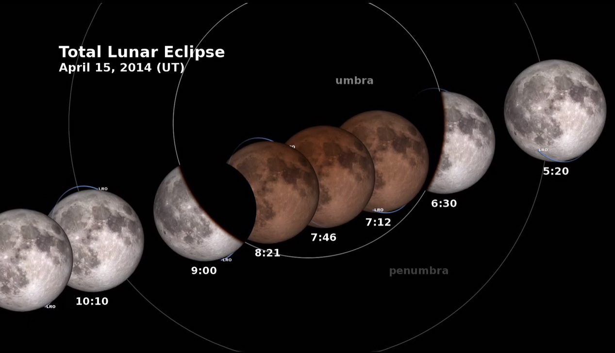 Phases of the April 15 Total Lunar Eclipse
