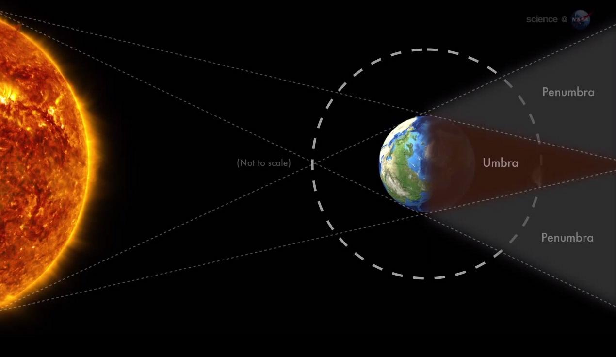 Total Lunar Eclipse: Celestial Alignment