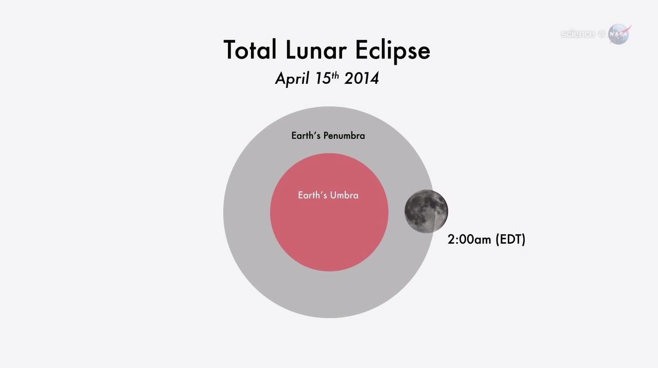 Total Lunar Eclipse of April 15: Start Time