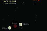 This sky map shows the total lunar eclipse of April 15, 2014 as it will appear during different phases of the eclipse (in Central Daylight Time). The planet Mars will also be visible with the moon.