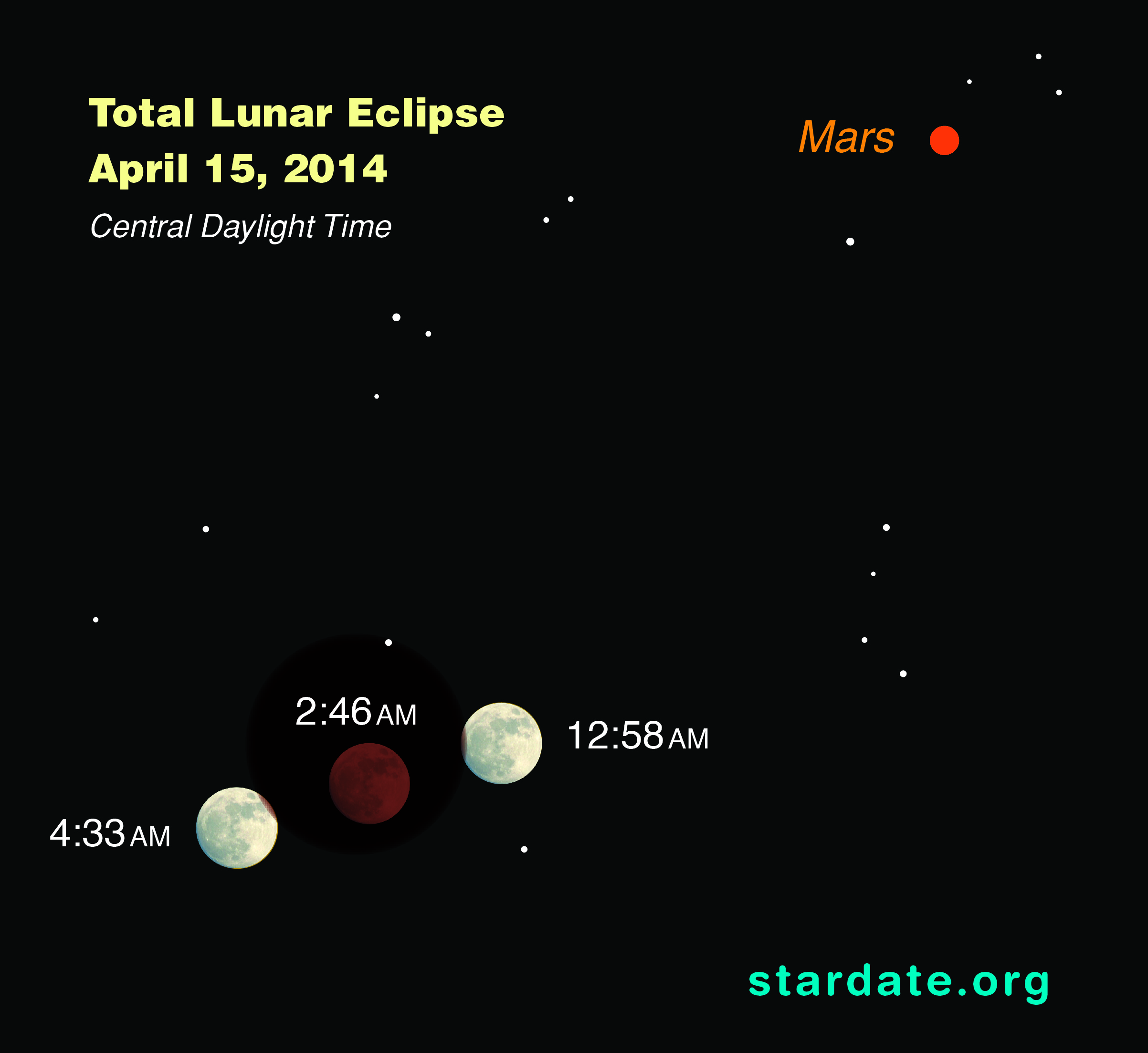 Total Lunar Eclipse and Mars: April 15, 2014