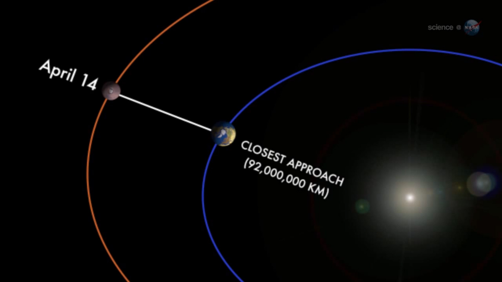 Mars Makes Closest Approach to Earth in 6 Years Monday ...