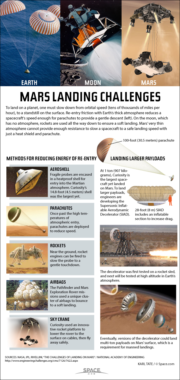How Mars Landings Work (Infographic)
