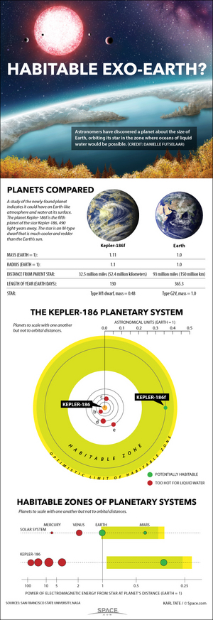 "The rocky alien planet Kepler 186f is an Earth-size world that could have liquid water on its surface, and possibly even life. It orbits a star 490 light-years away. <a href=""http://www.space.com/25526-earthsize-planet-kepler-186f-habitable-infographic.html"">See the full details of alien planet Kepler-186f in this Space.com infographic</a>."