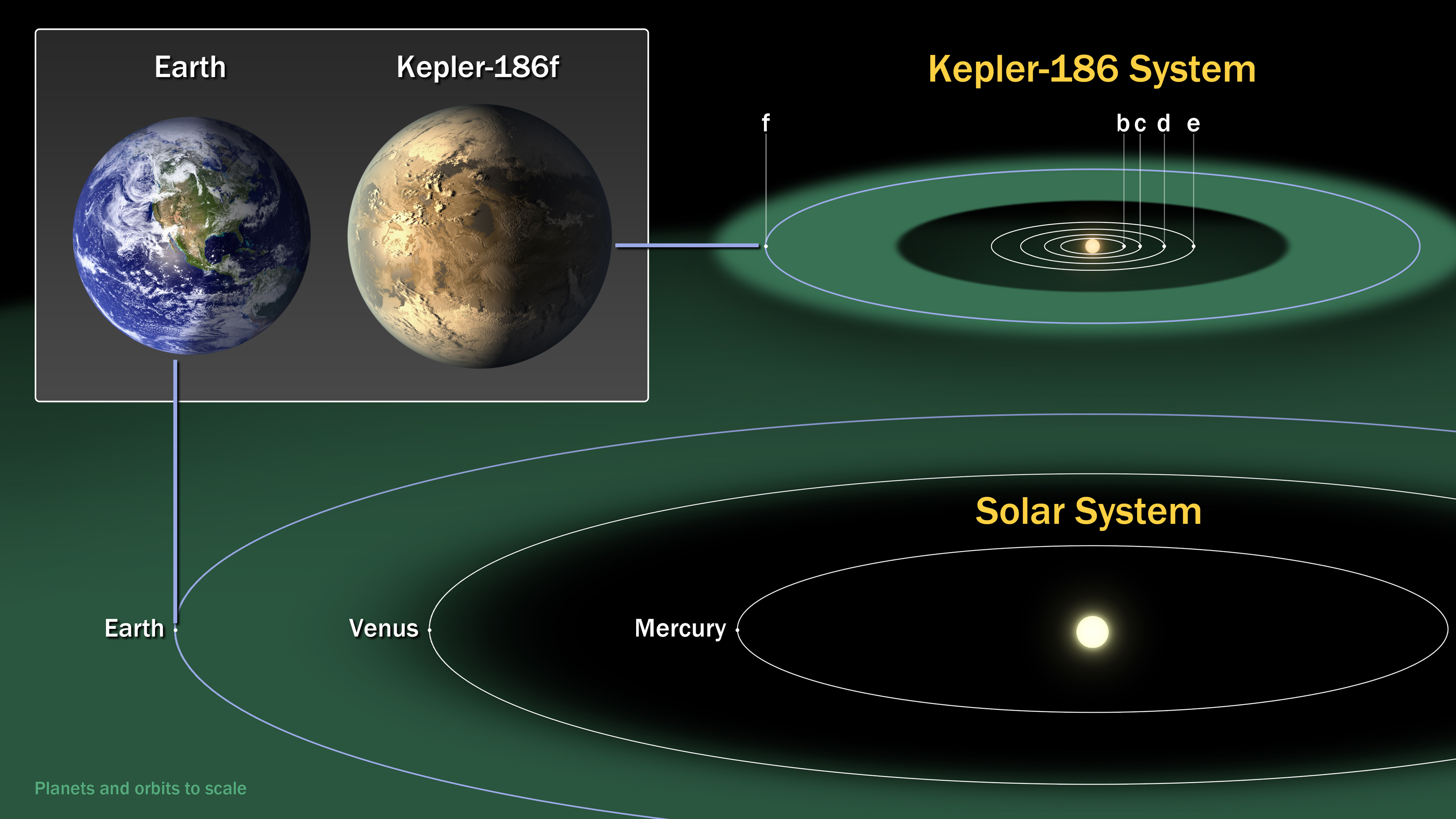 Kepler-186f Diagram