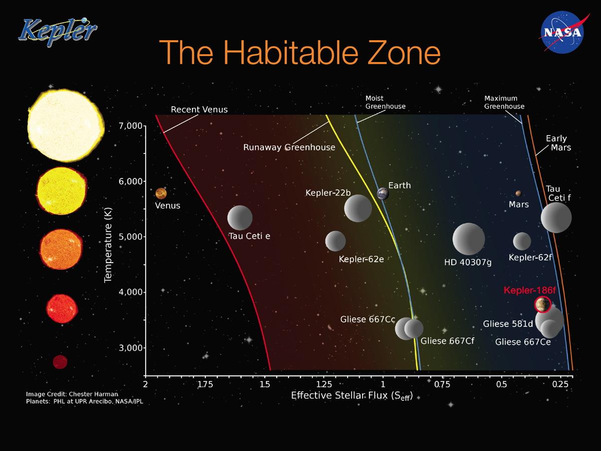 The 'Habitable Zone