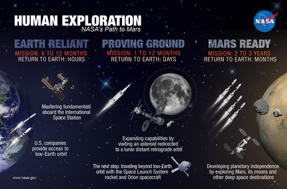 This NASA graphic depicts the major steps for NASA on the path to a manned mission to Mars. NASA is aiming to send astronauts on a Mars mission sometime in the 2030s.