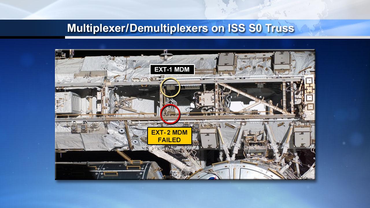 Multiplexer Demultiplexer on ISS S0 Truss