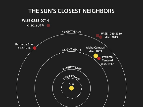 This diagram illustrates the locations of the star systems closest to the sun.