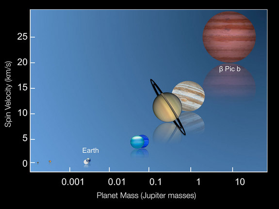 This graphic shows the rotation speeds of several of the planets in the Solar System along with the recently measured spin rate of the planet Beta Pictoris b.