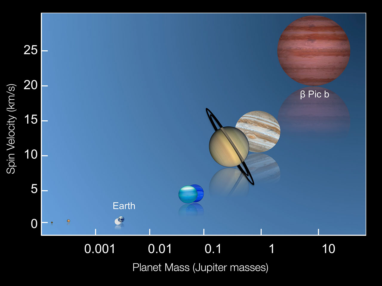 Mass and Rotation Speed of Planets Graph