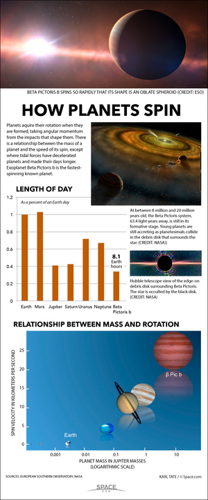 "On Beta Pictoris  b, a planet still forming nearly 64 light-years away, a day lasts only 8.1 hours. <a href=""http://www.space.com/25701-beta-pictoris-b-fastest-spinning-exoplanet-infographic.html"">See how Beta Pictoris b spins so fast in this Space.com infographic</a>."