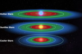 Stars hotter than the Sun, such as F-type stars, have more extended habitable zones, while stars cooler than the Sun have comparatively tighter orbital bands where water can remain liquid on a planetary or lunar surface.