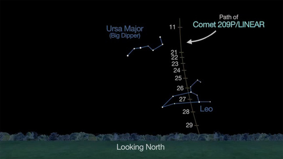 Comet 209P/LINEAR will pass by the constellations of Ursa Major and Leo in May 2014.