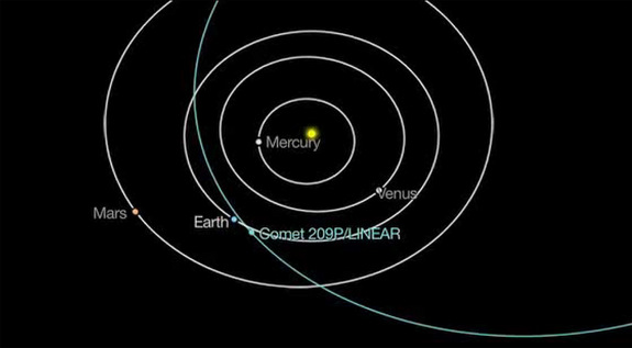 On May 23-24, 2014, Earth may possibly pass through the previous dust trails of Comet 209P/LINEAR.
