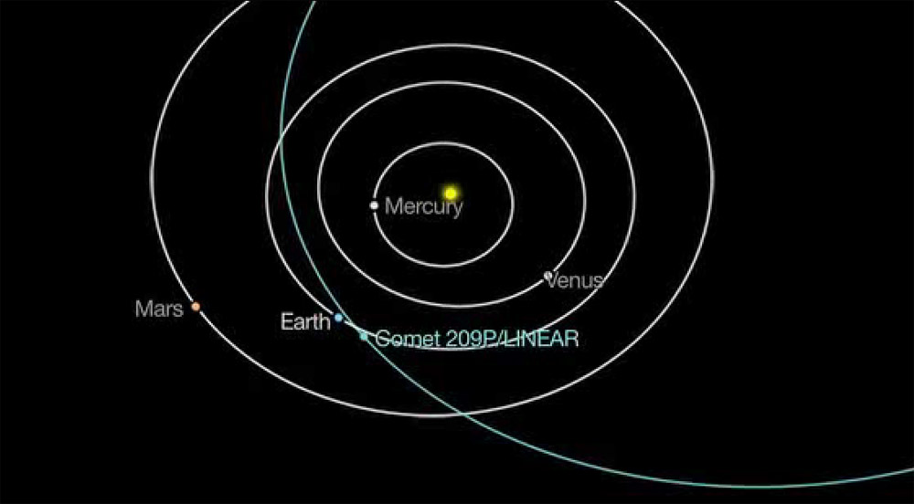Comet 209P/LINEAR Orbit