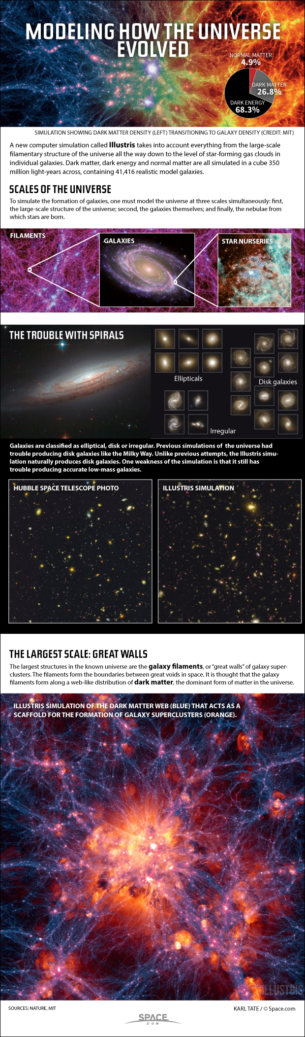 How Computers Simulate the Universe (Infographic)