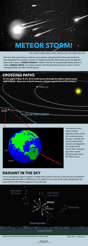 "A rare meteor storm, or especially intense meteor shower, could happen if a particular comet was active hundreds of years ago. <a href=""http://www.space.com/25917-how-meteor-storms-work-infographics.html"">See how meteor storms work in this Space.com infographic</a>."