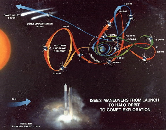This illustration shows the trajectory of the ISEE-3-ICE Trajectory spacecraft.