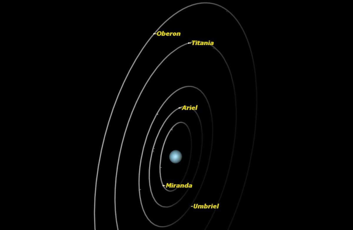 Uranus, June 2014