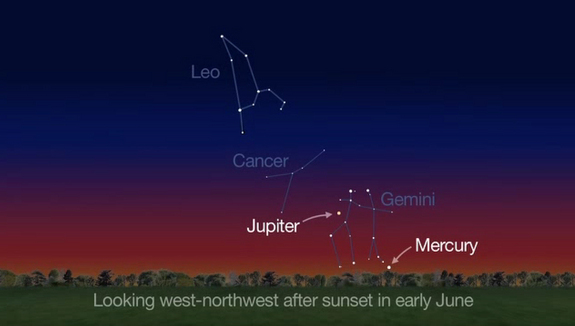 Jupiter and elusive Mercury can be seen low in the west-northwest sky just after sunset in early June 2014, as shown in this NASA sky map.