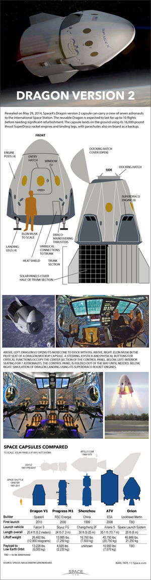 "SpaceX's Dragon Version 2 spacecraft is a manned space capsule designed to fly seven astronauts to and from low-Earth orbit. <a href=""http://www.space.com/26188-spacex-dragon-v2-manned-spacecraft-infographic.html"">See how SpaceX's Dragon V2 spacecraft works in this Space.com infographic</a>."
