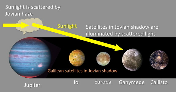 A schematic image of the model shows Jovian shadow eclipsing the Galilean satellites and illuminating the moons by scattered sunlight created in the haze of the Jovian upper atmosphere