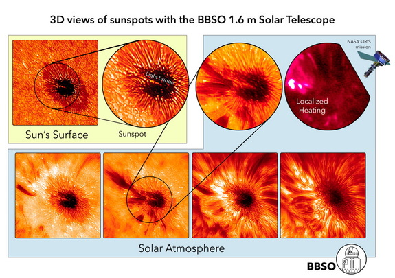 The most powerful ground-based solar telescope captured details about active sunspots previously thought to be relatively calm. The surface images show the dark central umbra surrounded by the filamentary penumbra.