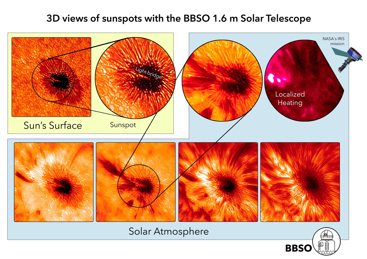 Earth's Largest Solar Telescope Takes Awesome, High-Def Images of Sun (Video)