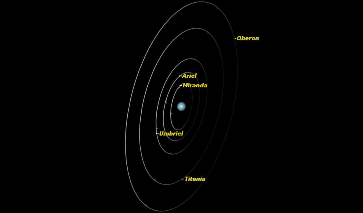Uranus, July 2014