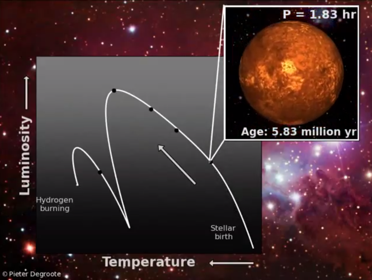 How Do You Age a Star? Check Its 'Heartbeat' (Video)