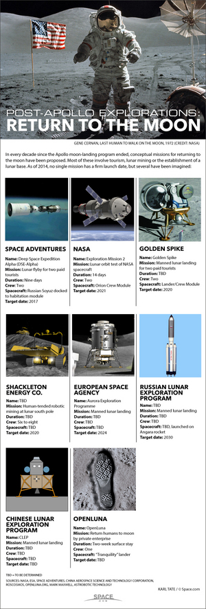 "Plans that have been announced in recent years for crewed space flights to the moon. <a href=""http://www.space.com/26499-manned-moon-exploration-future-infographic.html"">See who's aiming for new manned moon missions in this Space.com infographic</a>."