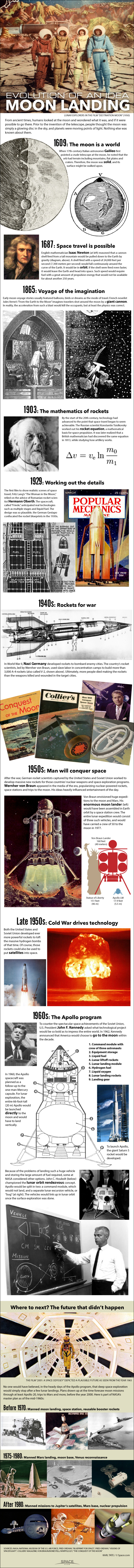 Destination Moon: The 350-Year History of Lunar Exploration (Infographic)