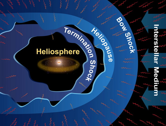 Some scientists think that the Voyager 1 probe is still within the heliosphere.