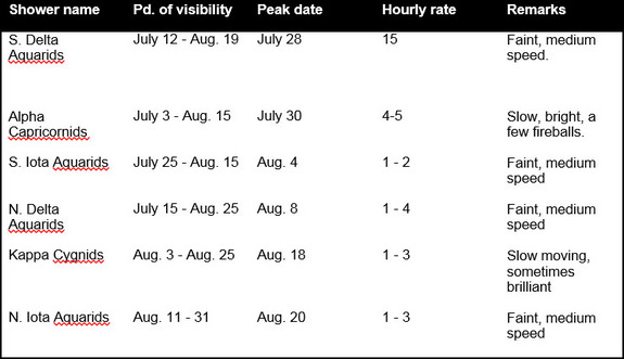 The minor meteor showers of summer, including peak times, estimated meteor rates and a brief description, are listed in this skywatching table. Clear weather and dark night skies away from city lights are vital for meteor shower observing.