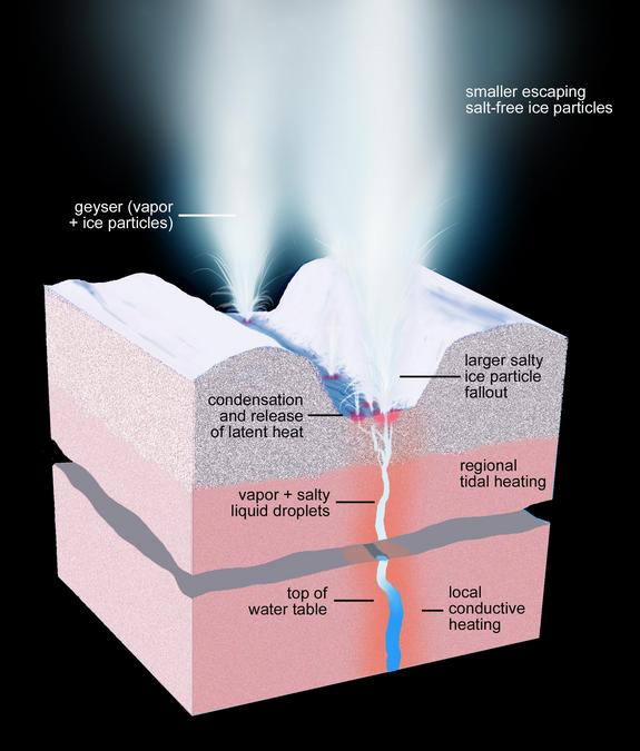 "Artist's concept showing a cross-section of the ice shell beneath one of Enceladus' ""tiger stripe"" fractures, from which geysers of water vapor and ice blast into space."