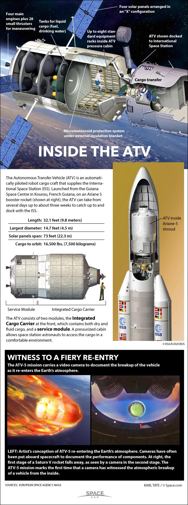 Diagram shows inside of the European Space Agency's ATV cargo ship.