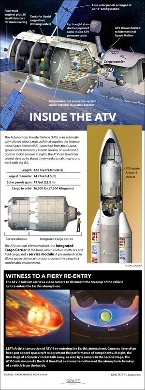 "The European Space Agency's ATV cargo vehicle delivers 8.3 tons of solid and liquid cargo to the International Space Station. <a href=""http://www.space.com/26677-european-atv-space-cargo-ship-explained-infographic.html"">See how the unmanned spacecraft work in this Space.com infographic</a>."