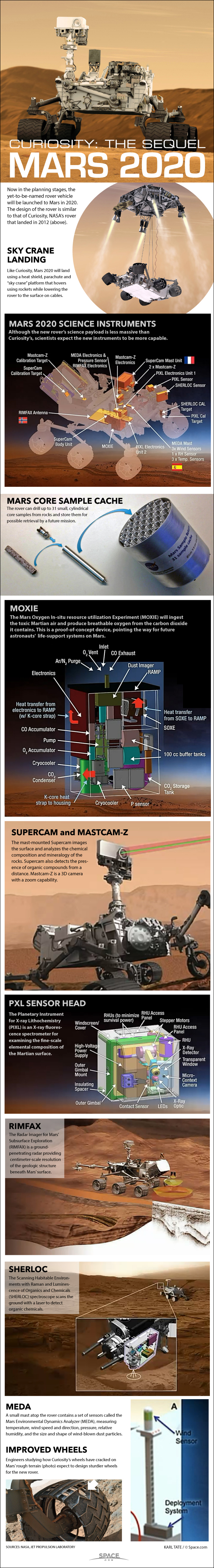 How NASA's Mars 2020 Rover Will Work (Infographic)