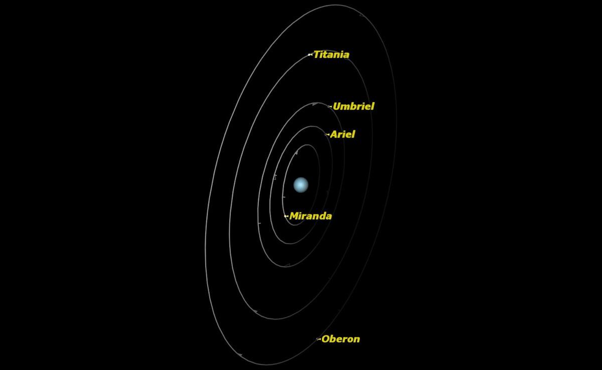 Uranus, August 2014
