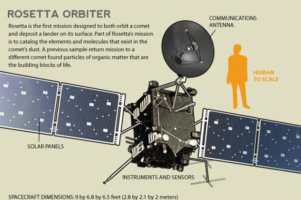 Diagram of the Rosetta Spacecraft