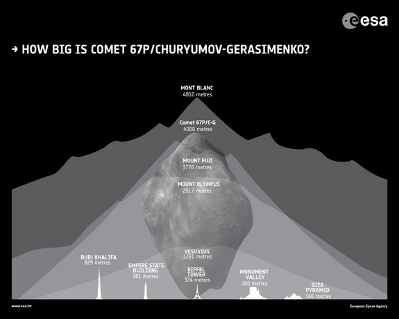 An infographic compares the size of comet 67P/Churyumov–Gerasimenko to various mountains and buildings on Earth.