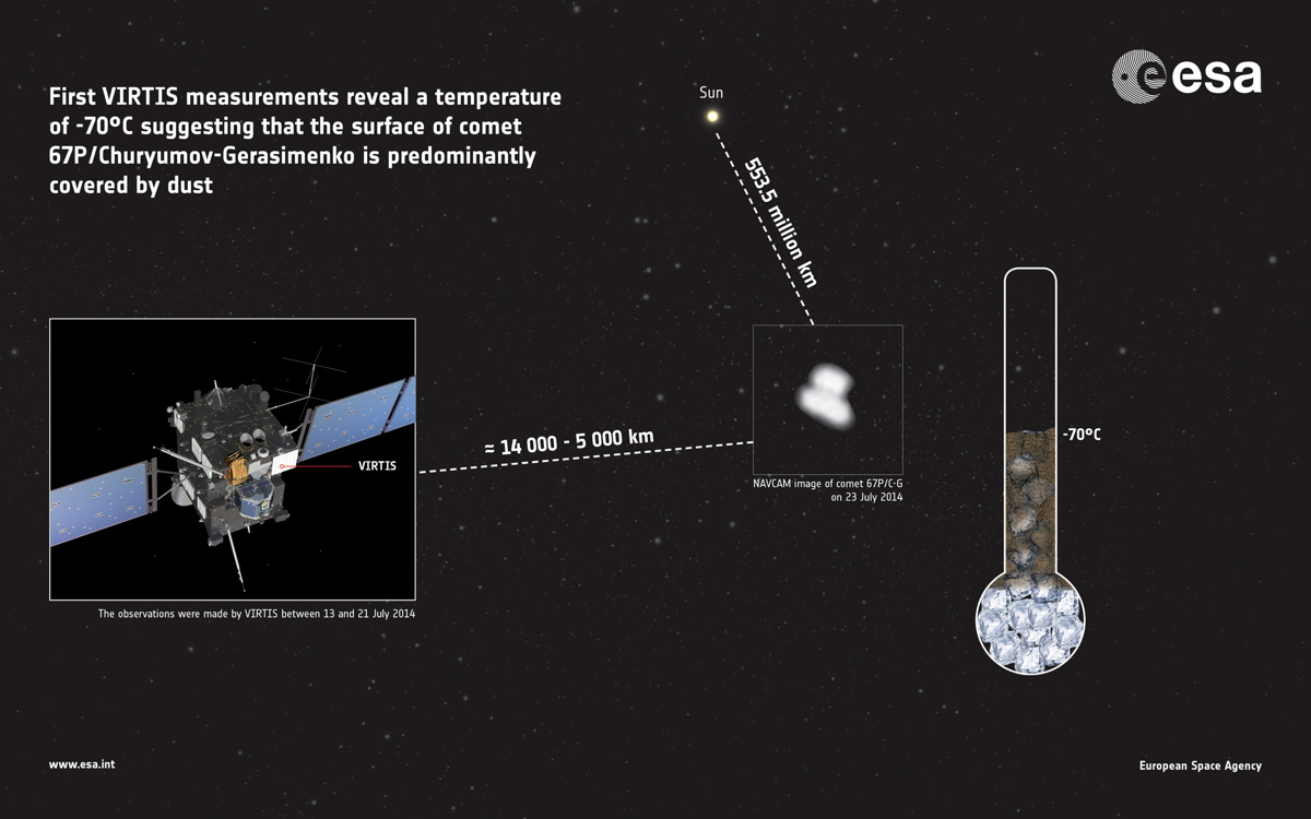 Rosetta Spacecraft Takes Temperature of Comet 67P
