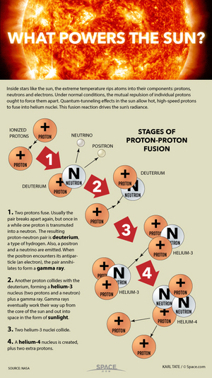 "Stars are giant fusion reactors, smashing protons together to produce energy. <a href=""http://www.space.com/26956-proton-fusion-sun-power-source-infographic.htm"">See how the heart of the sun works in this Space.com infographic</a>."