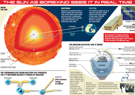 Scientists studying the sun have detected solar neutrinos forged in the star's heart for the first time. This infographic depicts how the discovery was made using the Borexino detector in Italy.