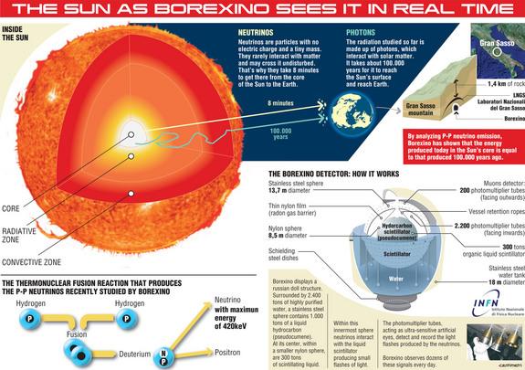 History of Uranium